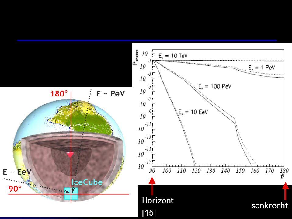 Horizont senkrecht 180° IceCube E ~ PeV E ~ EeV 90° [15]